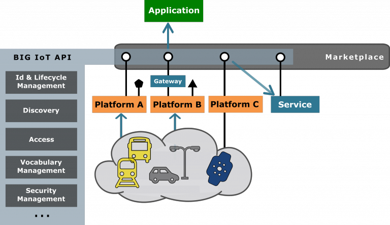 BIG IoT Architecture Overview
